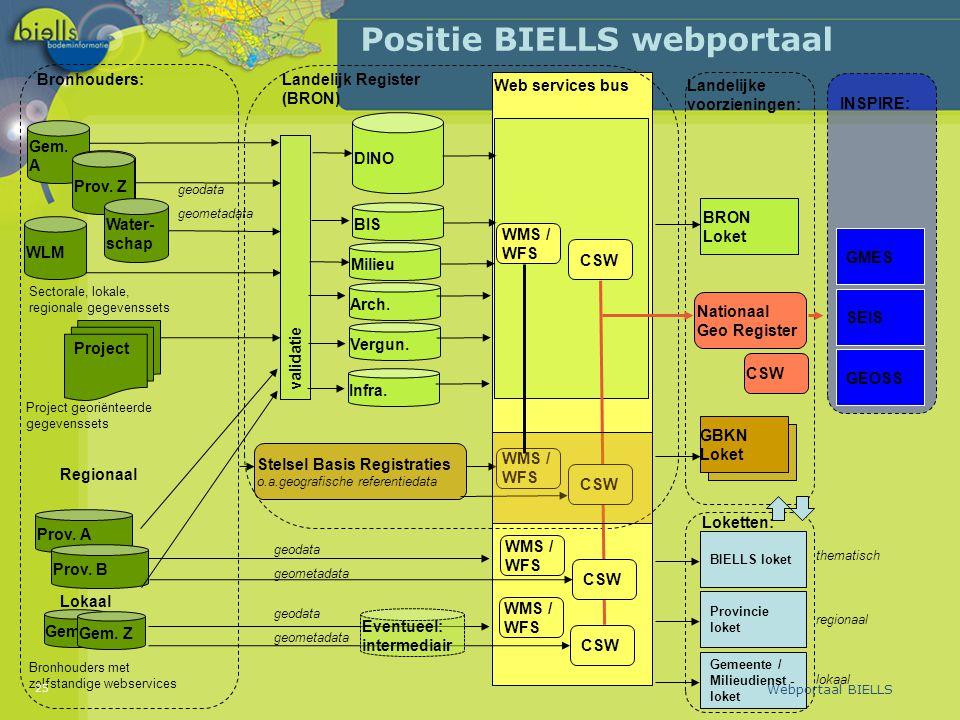 Positie BIELLS webportaal 25 Webportaal BIELLS