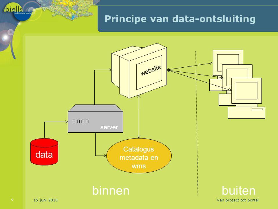 Principe van data-ontsluiting 15 juni 2010Van project tot portal 9 data server Catalogus metadata en wms binnenbuiten