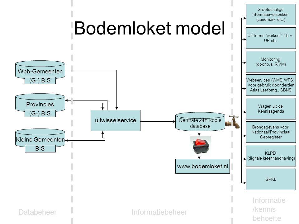 Bodemloket model www.bodemloket.nl Centrale 24h-kopie database Provincies Wbb-Gemeenten Kleine Gemeenten uitwisselservice Grootschalige informatieverzoeken (Landmark etc.) Uniforme werkset t.b.v.