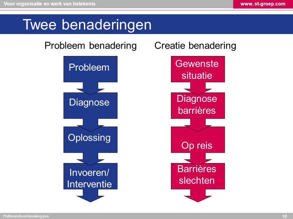 Voor organisatie en werk van betekeniswww. st-groep.com Plattelandsvernieuwing-pva Probleem Diagnose Oplossing Invoeren/ Interventie Gewenste situatie