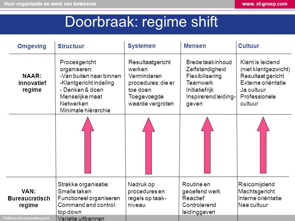 Voor organisatie en werk van betekeniswww. st-groep.com Plattelandsvernieuwing-pva VAN: Bureaucratisch regime SystemenMensen Nadruk op procedures en r