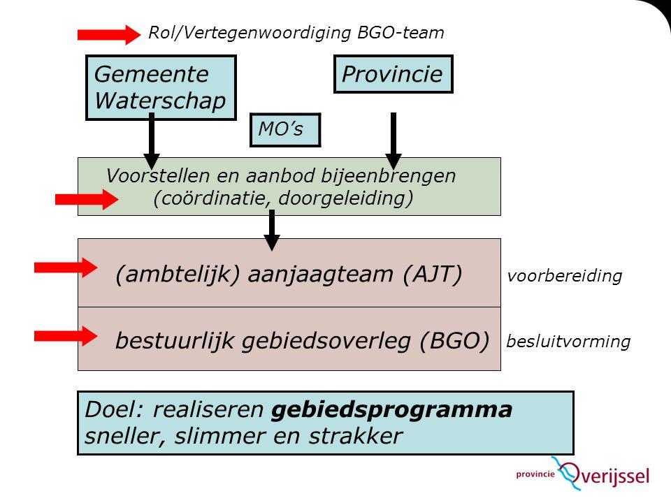 Gemeente Waterschap Provincie (ambtelijk) aanjaagteam (AJT) bestuurlijk gebiedsoverleg (BGO) Voorstellen en aanbod bijeenbrengen (coördinatie, doorgeleiding) besluitvorming voorbereiding Doel: realiseren gebiedsprogramma sneller, slimmer en strakker Rol/Vertegenwoordiging BGO-team MO's