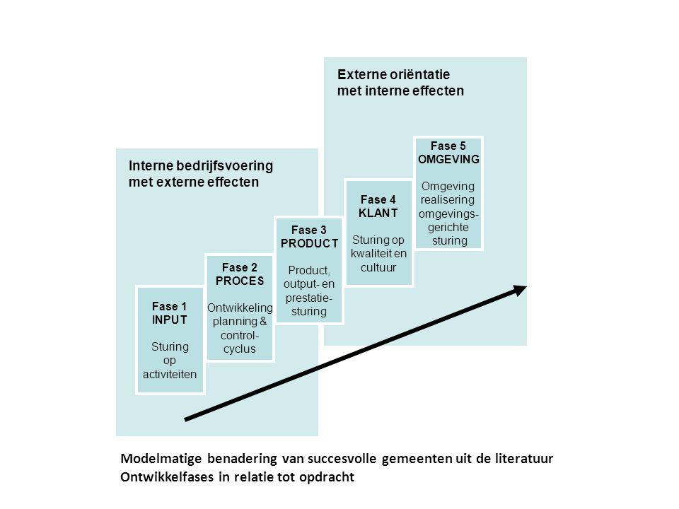 Externe oriëntatie met interne effecten Interne bedrijfsvoering met externe effecten Fase 5 OMGEVING Omgeving realisering omgevings- gerichte sturing