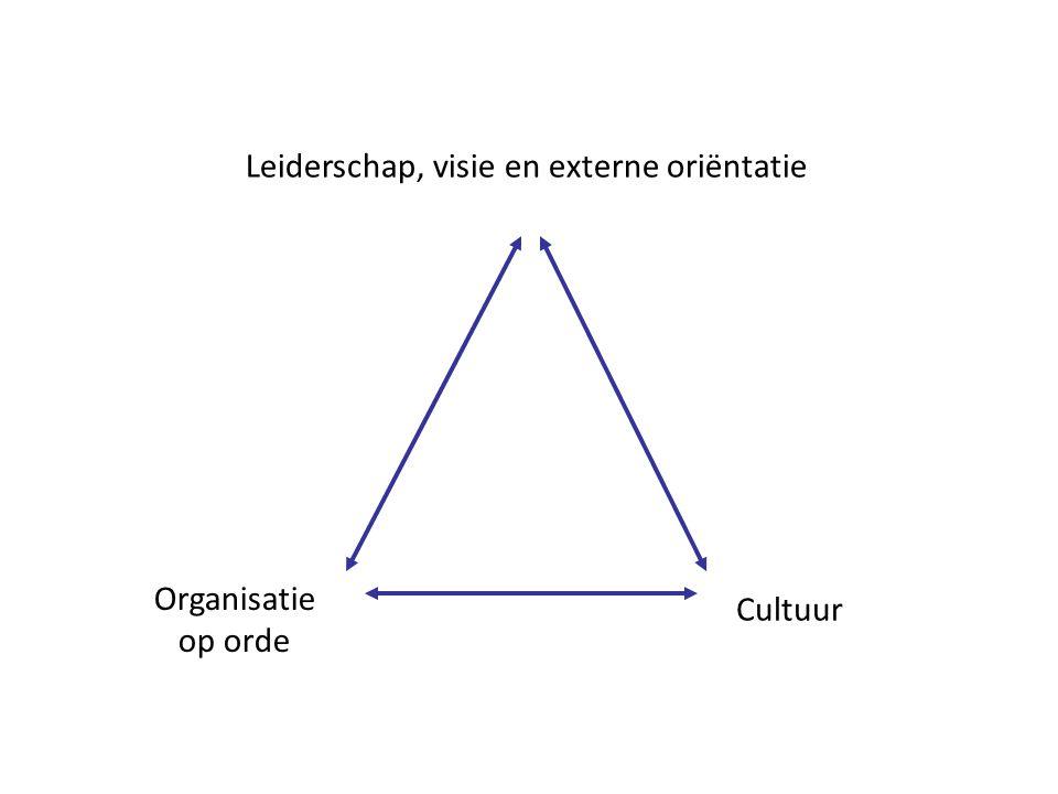 Leiderschap, visie en externe oriëntatie Organisatie op orde Cultuur