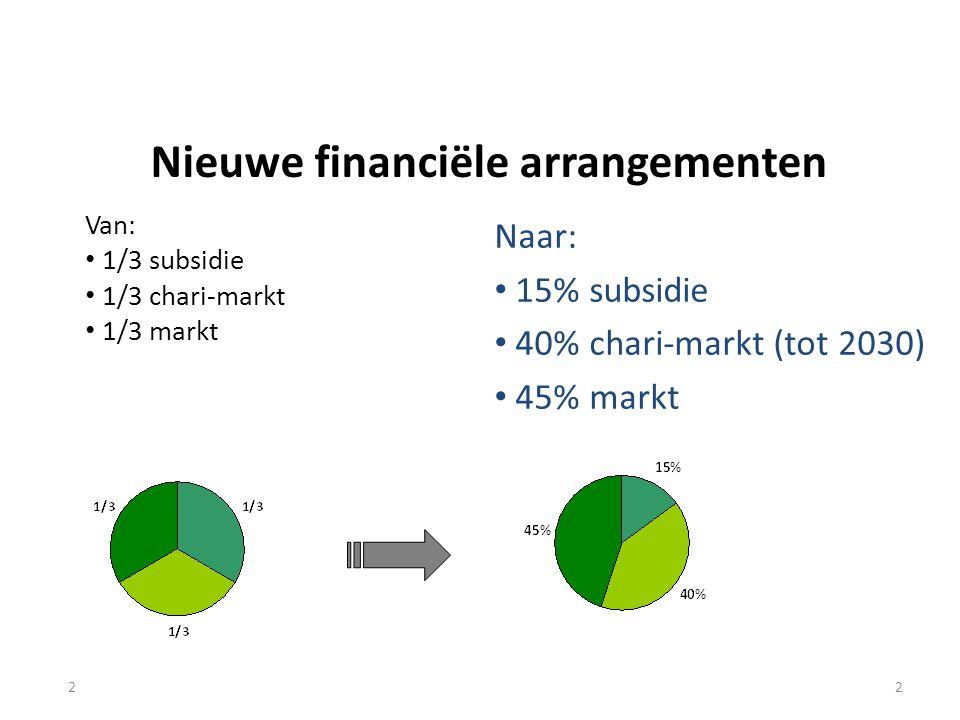2 Nieuwe financiële arrangementen Van: 1/3 subsidie 1/3 chari-markt 1/3 markt 2 Naar: 15% subsidie 40% chari-markt (tot 2030) 45% markt