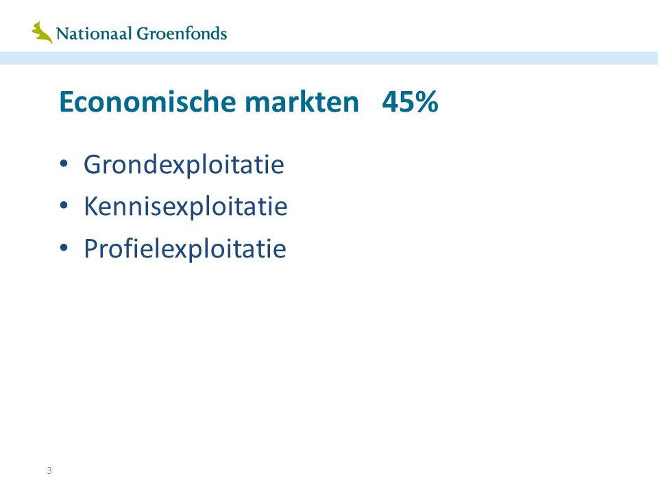 3 Economische markten 45% Grondexploitatie Kennisexploitatie Profielexploitatie