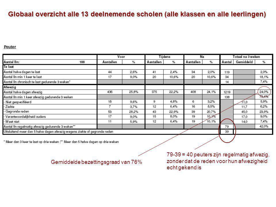 Globaal overzicht alle 13 deelnemende scholen (alle klassen en alle leerlingen) 79-39 = 40 peuters zijn regelmatig afwezig, zonder dat de reden voor hun afwezigheid echt gekend is Gemiddelde bezettingsgraad van 76%