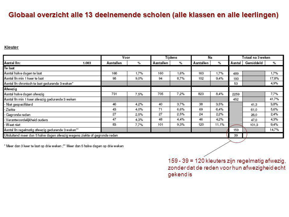 Globaal overzicht alle 13 deelnemende scholen (alle klassen en alle leerlingen) 159 - 39 = 120 kleuters zijn regelmatig afwezig, zonder dat de reden v