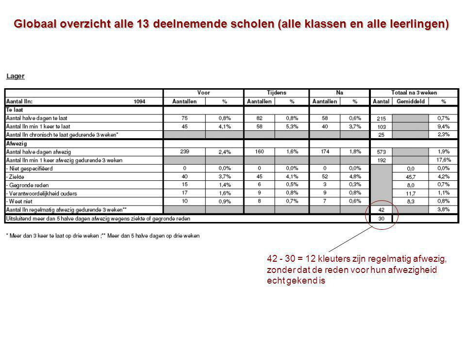 Globaal overzicht alle 13 deelnemende scholen (alle klassen en alle leerlingen) 42 - 30 = 12 kleuters zijn regelmatig afwezig, zonder dat de reden voor hun afwezigheid echt gekend is