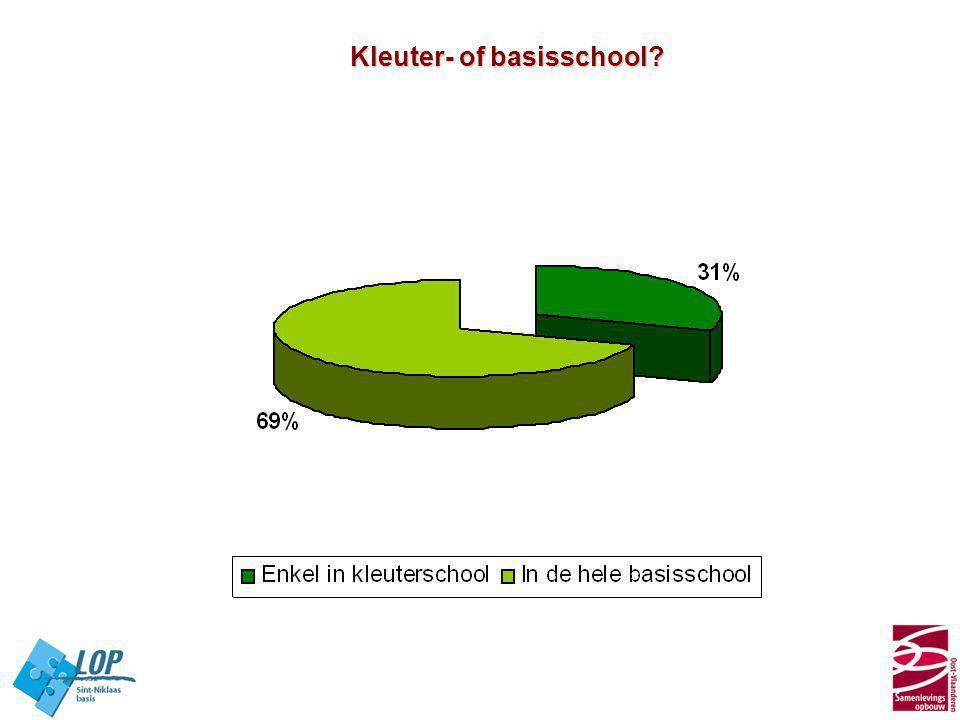 Kleuter- of basisschool?