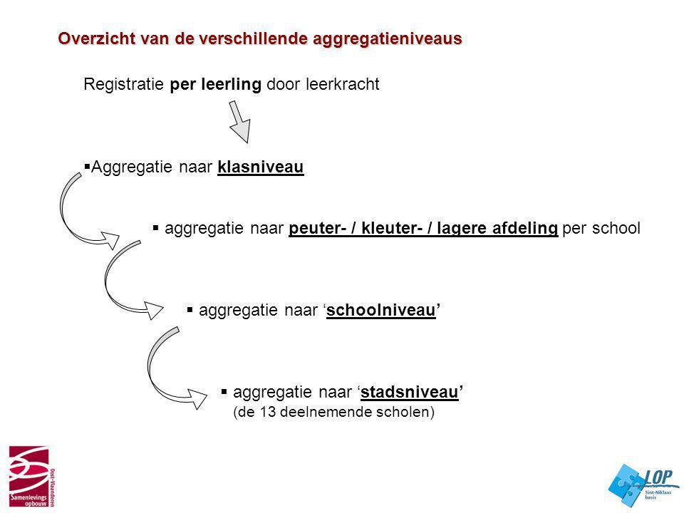 Overzicht van de verschillende aggregatieniveaus Overzicht van de verschillende aggregatieniveaus Registratie per leerling door leerkracht  Aggregati