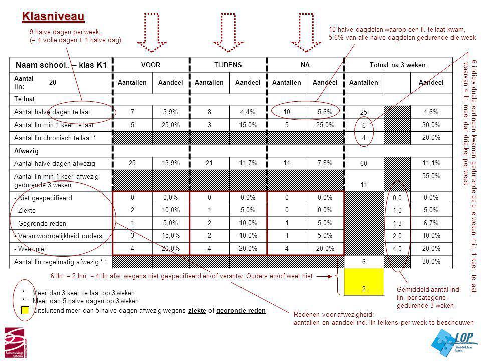 Naam school.. – klas K1 VOORTIJDENSNATotaal na 3 weken Aantal lln: 20AantallenAandeelAantallenAandeelAantallenAandeelAantallen Aandeel Te laat Aantal