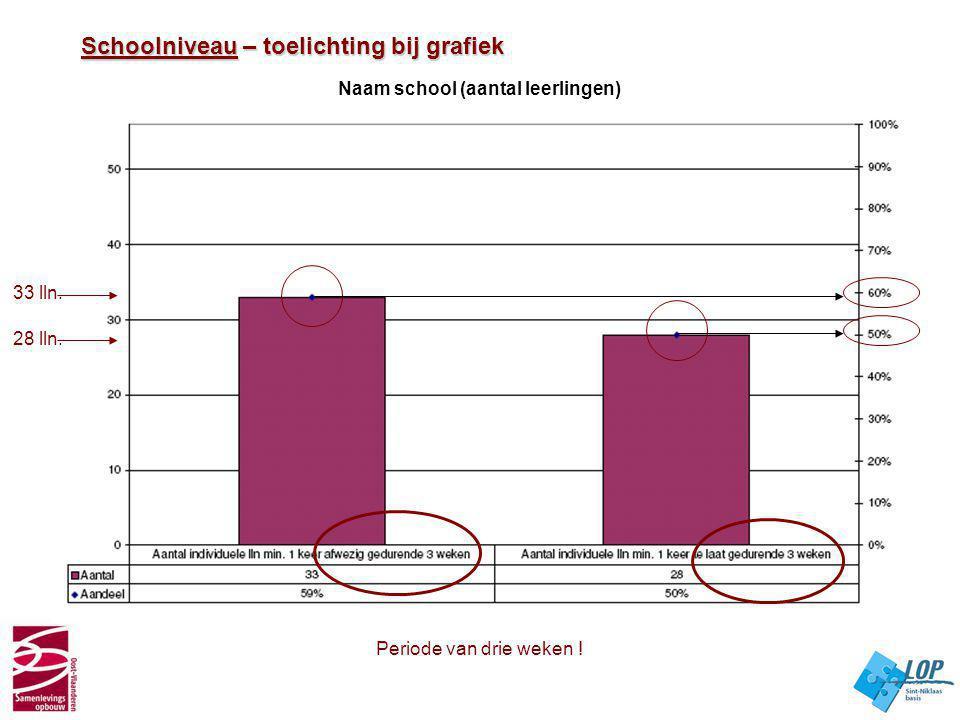 Naam school (aantal leerlingen) Schoolniveau – toelichting bij grafiek Schoolniveau – toelichting bij grafiek Periode van drie weken ! 33 lln. 28 lln.