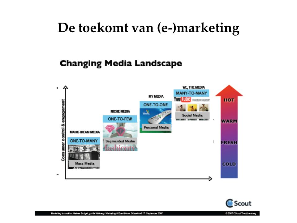 De toekomt van (e-)marketing