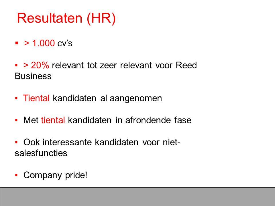 Resultaten (HR)  > 1.000 cv's  > 20% relevant tot zeer relevant voor Reed Business  Tiental kandidaten al aangenomen  Met tiental kandidaten in af