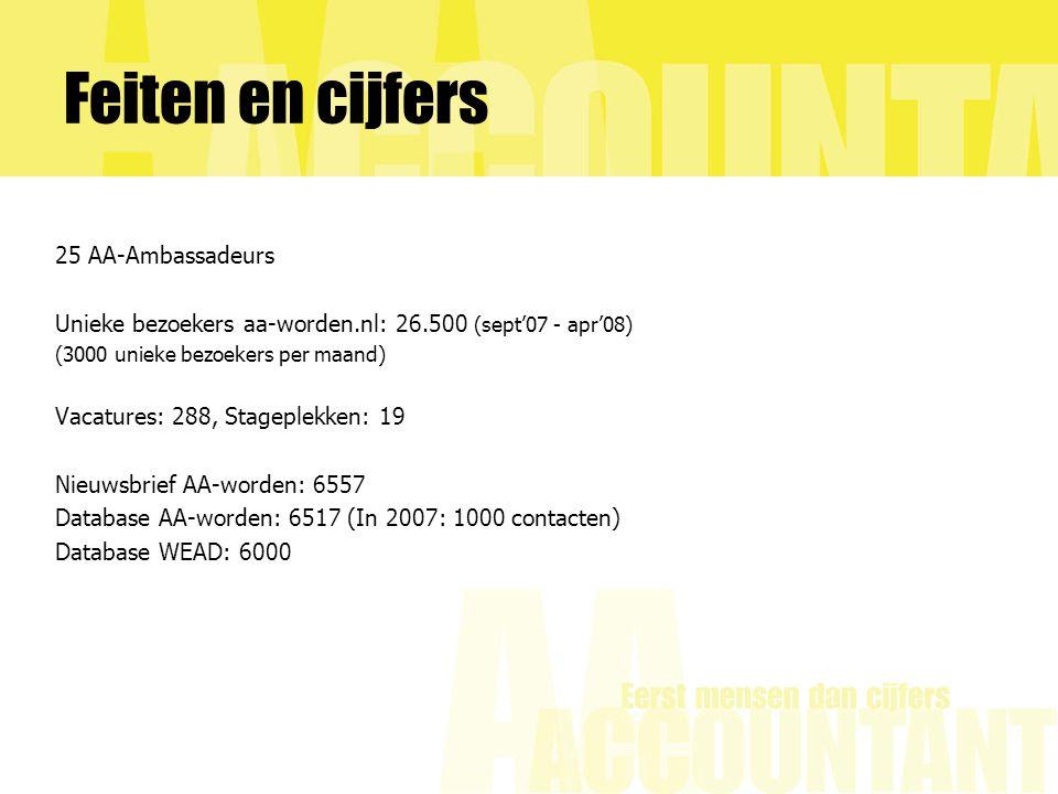 Feiten en cijfers 25 AA-Ambassadeurs Unieke bezoekers aa-worden.nl: 26.500 (sept'07 - apr'08) (3000 unieke bezoekers per maand) Vacatures: 288, Stageplekken: 19 Nieuwsbrief AA-worden: 6557 Database AA-worden: 6517 (In 2007: 1000 contacten) Database WEAD: 6000