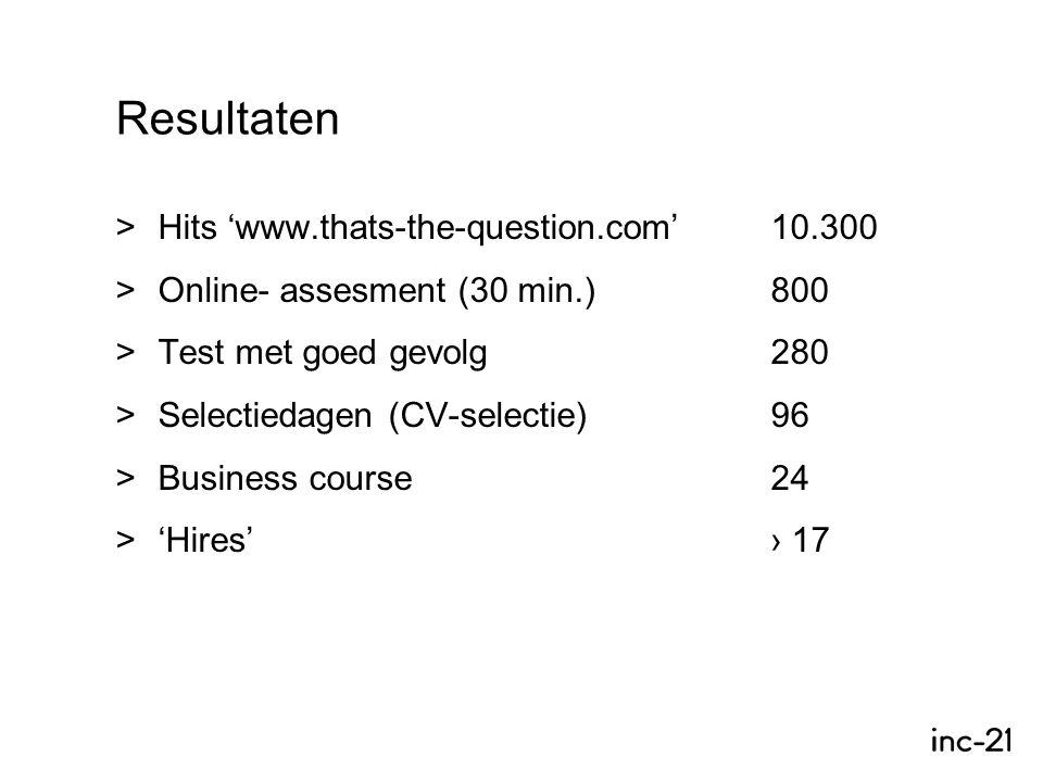 Resultaten >Hits 'www.thats-the-question.com'10.300 >Online- assesment (30 min.)800 >Test met goed gevolg280 >Selectiedagen (CV-selectie)96 >Business course24 >'Hires'› 17