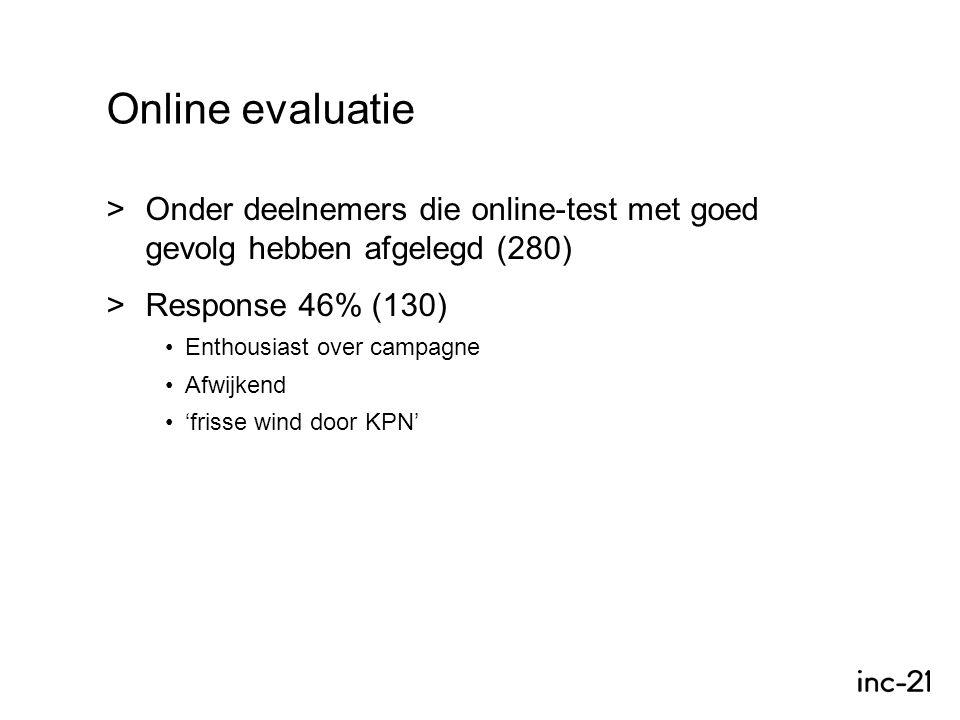 Online evaluatie >Onder deelnemers die online-test met goed gevolg hebben afgelegd (280) >Response 46% (130) Enthousiast over campagne Afwijkend 'frisse wind door KPN'