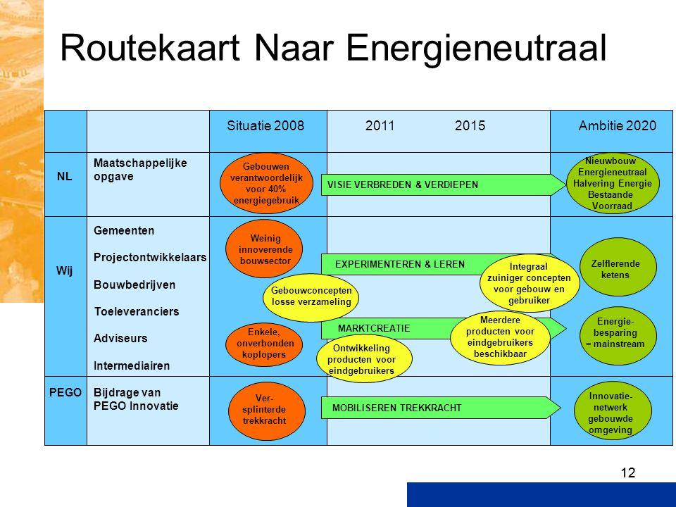12 Routekaart Naar Energieneutraal Maatschappelijke opgave Gemeenten Projectontwikkelaars Bouwbedrijven Toeleveranciers Adviseurs Intermediairen Bijdr