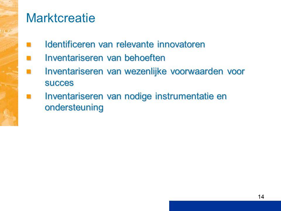 14 Marktcreatie Identificeren van relevante innovatoren Identificeren van relevante innovatoren Inventariseren van behoeften Inventariseren van behoef