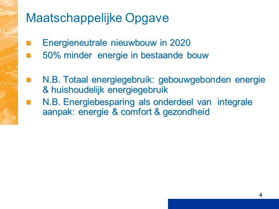 44 Maatschappelijke Opgave Energieneutrale nieuwbouw in 2020 Energieneutrale nieuwbouw in 2020 50% minder energie in bestaande bouw 50% minder energie