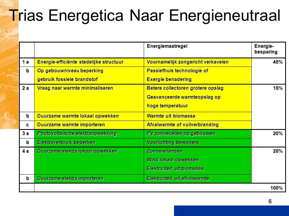 66 Trias Energetica Naar Energieneutraal Energiemaatregel Energie- besparing 1 a Energie-efficiënte stedelijke structuur Voornamelijk zongericht verka