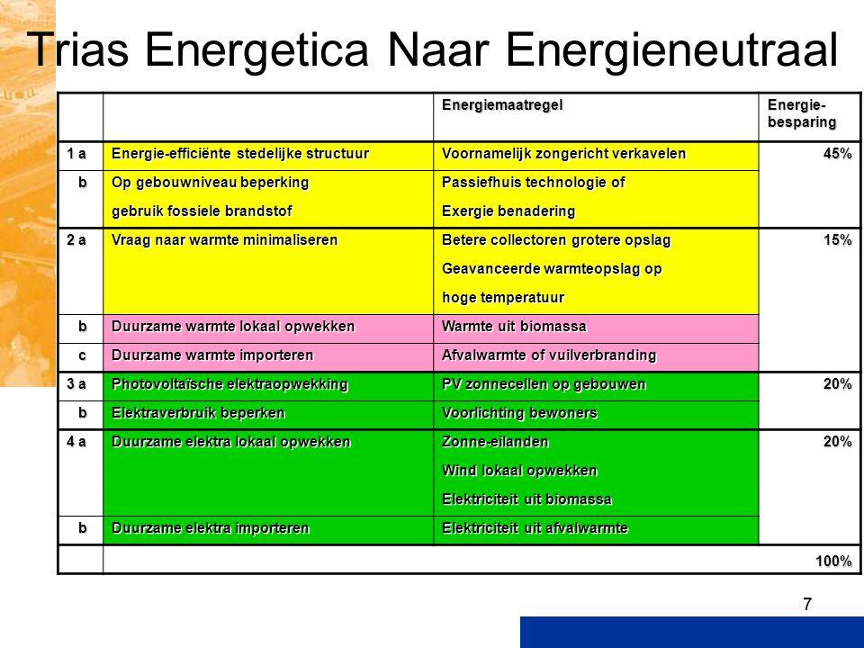 77 Trias Energetica Naar Energieneutraal Energiemaatregel Energie- besparing 1 a Energie-efficiënte stedelijke structuur Voornamelijk zongericht verka