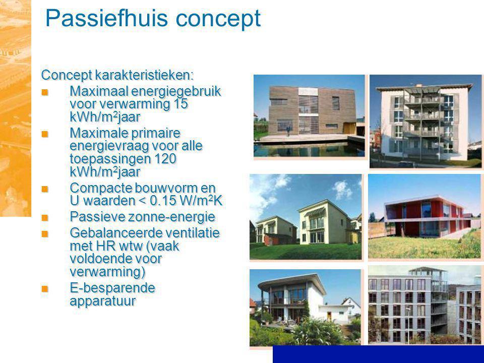 Passiefhuis concept Concept karakteristieken: Maximaal energiegebruik voor verwarming 15 kWh/m 2 jaar Maximaal energiegebruik voor verwarming 15 kWh/m