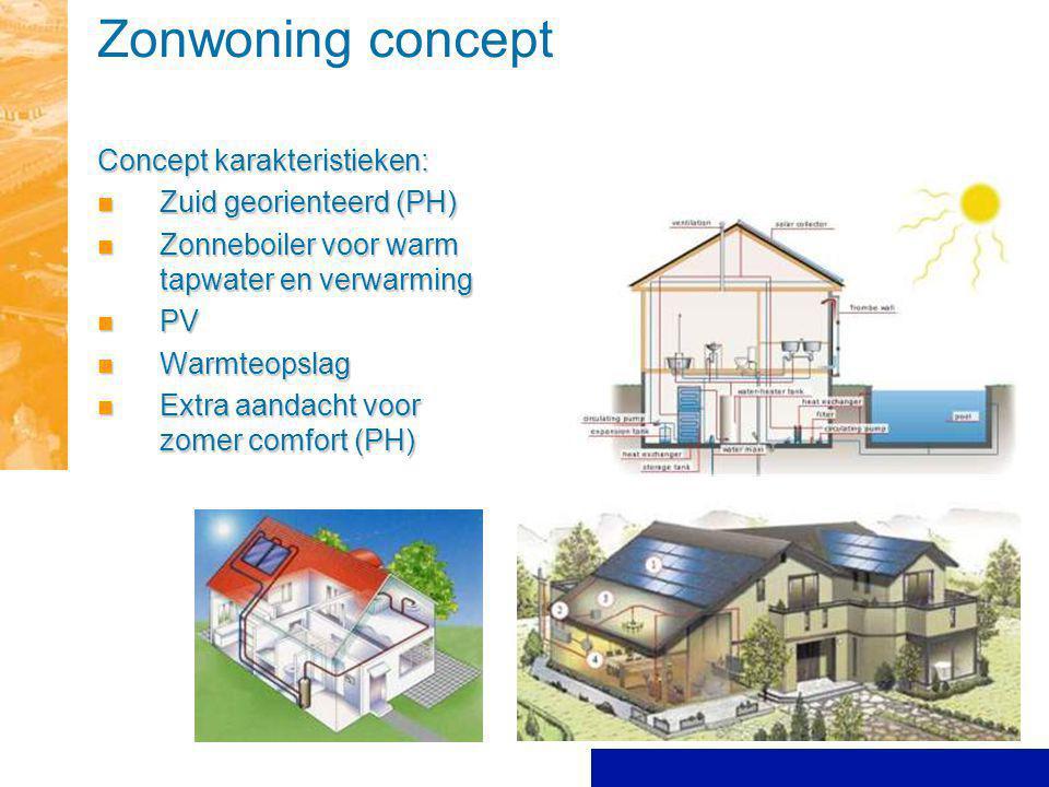 Zonwoning concept Concept karakteristieken: Zuid georienteerd (PH) Zuid georienteerd (PH) Zonneboiler voor warm tapwater en verwarming Zonneboiler voo