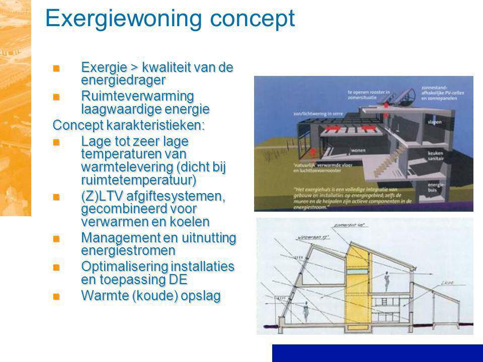 Exergiewoning concept Exergie > kwaliteit van de energiedrager Exergie > kwaliteit van de energiedrager Ruimteverwarming laagwaardige energie Ruimteve