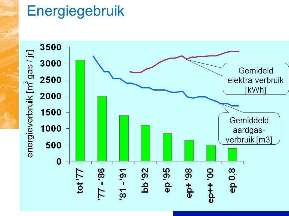 Energiegebruik Gemiddeld aardgas- verbruik [m3] Gemideld elektra-verbruik [kWh]
