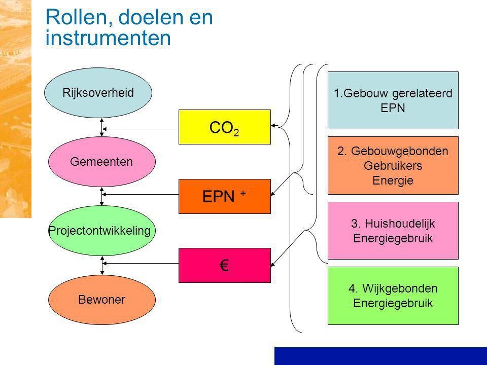 3. Huishoudelijk Energieverbruik 3. Huishoudelijk Energiegebruik 4. Wijkgebonden Energiegebruik 2. Gebouwgebonden Gebruikers Energie Rollen, doelen en