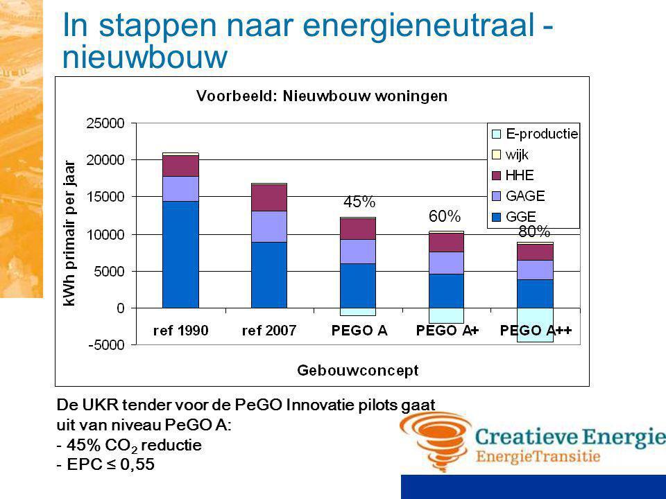 In stappen naar energieneutraal - renovatie De UKR tender voor de PeGO Innovatie pilots gaat uit van niveau PeGO A: - 45% CO 2 reductie - tenminste 2 stappen labelklasse EPA (van C naar A) 45% 60% 80%