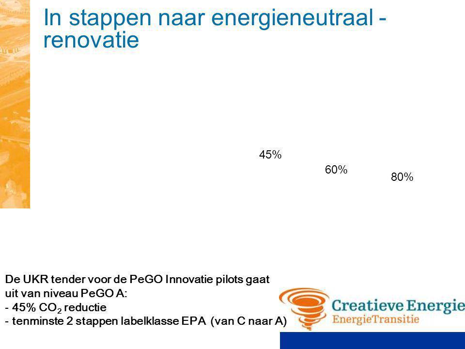 In stappen naar energieneutraal - renovatie De UKR tender voor de PeGO Innovatie pilots gaat uit van niveau PeGO A: - 45% CO 2 reductie - tenminste 2