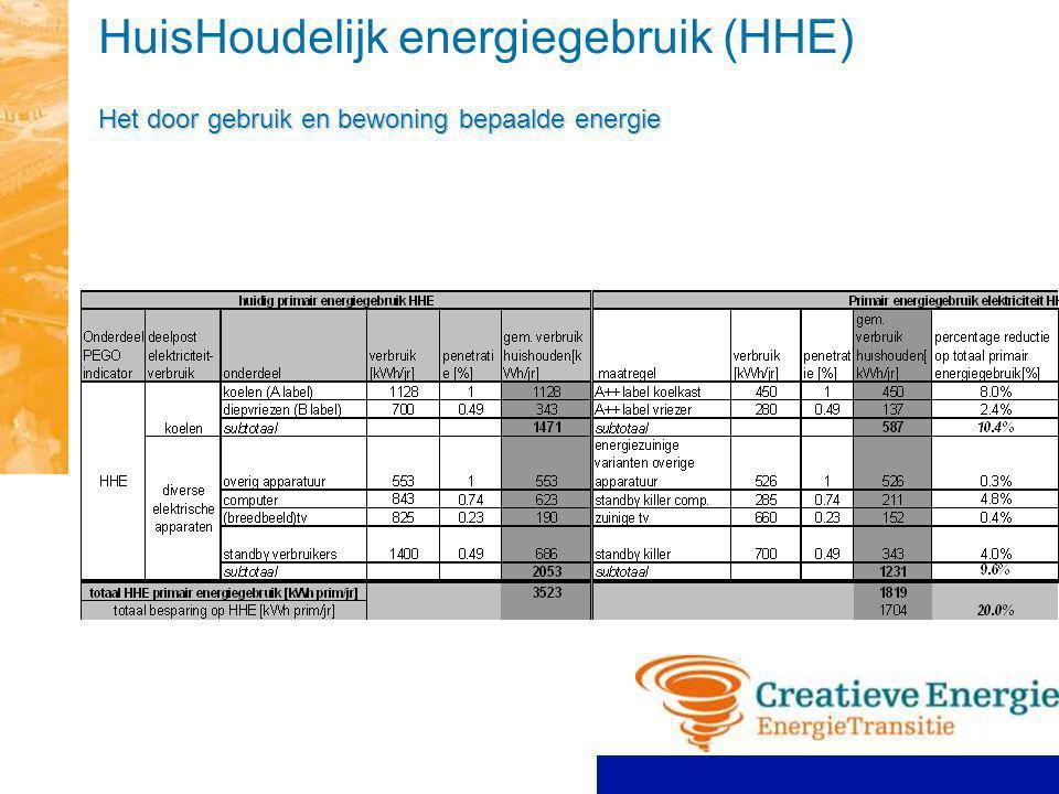 HuisHoudelijk energiegebruik (HHE) Het door gebruik en bewoning bepaalde energie