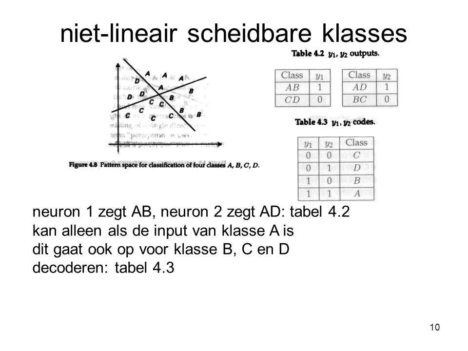 10 niet-lineair scheidbare klasses neuron 1 zegt AB, neuron 2 zegt AD: tabel 4.2 kan alleen als de input van klasse A is dit gaat ook op voor klasse B, C en D decoderen: tabel 4.3