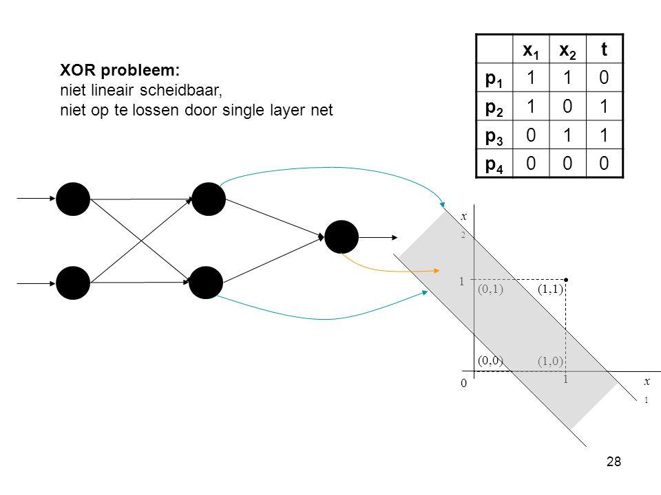 28 1 1 (1,1) x2x2 x1x1 (0,1) (1,0) (0,0) 0 x1x1 x2x2 t p1p1 110 p2p2 101 p3p3 011 p4p4 000 XOR probleem: niet lineair scheidbaar, niet op te lossen do