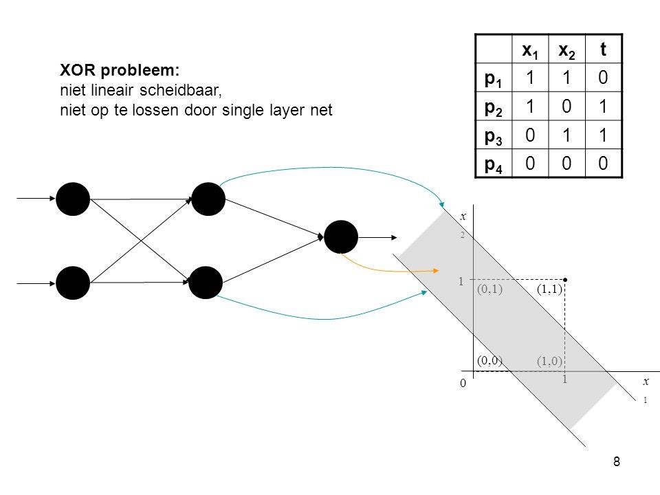 8 1 1 (1,1) x2x2 x1x1 (0,1) (1,0) (0,0) 0 x1x1 x2x2 t p1p1 110 p2p2 101 p3p3 011 p4p4 000 XOR probleem: niet lineair scheidbaar, niet op te lossen door single layer net