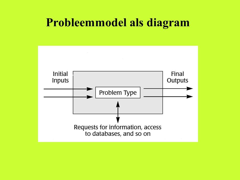 Probleemmodel als diagram