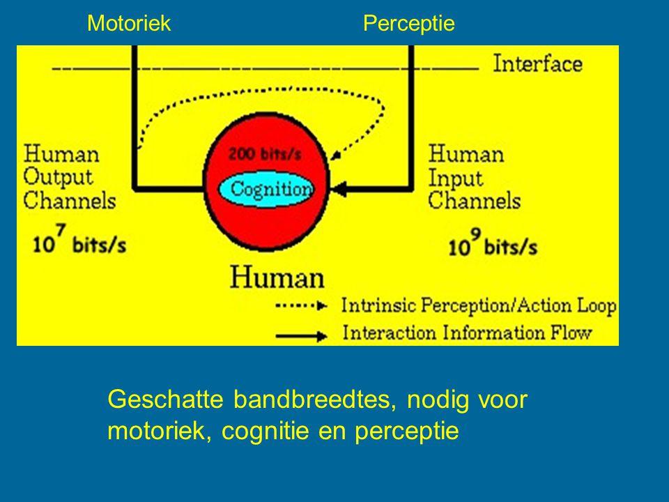Motoriek Perceptie Geschatte bandbreedtes, nodig voor motoriek, cognitie en perceptie