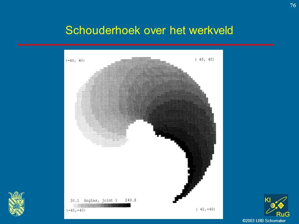 KI RuG ©2003 LRB Schomaker 76 Schouderhoek over het werkveld