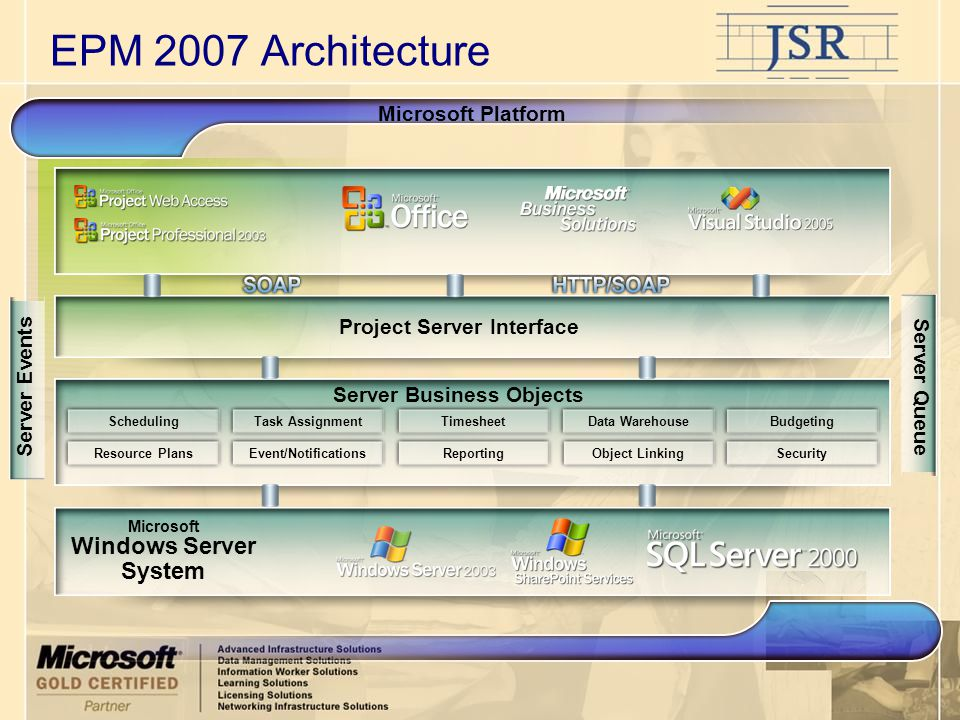 EPM 2007 Architecture Microsoft Platform Microsoft Windows Server System Project Server Interface Server Business Objects Timesheet ReportingResource