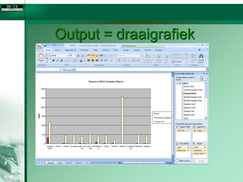 Output = draaigrafiek