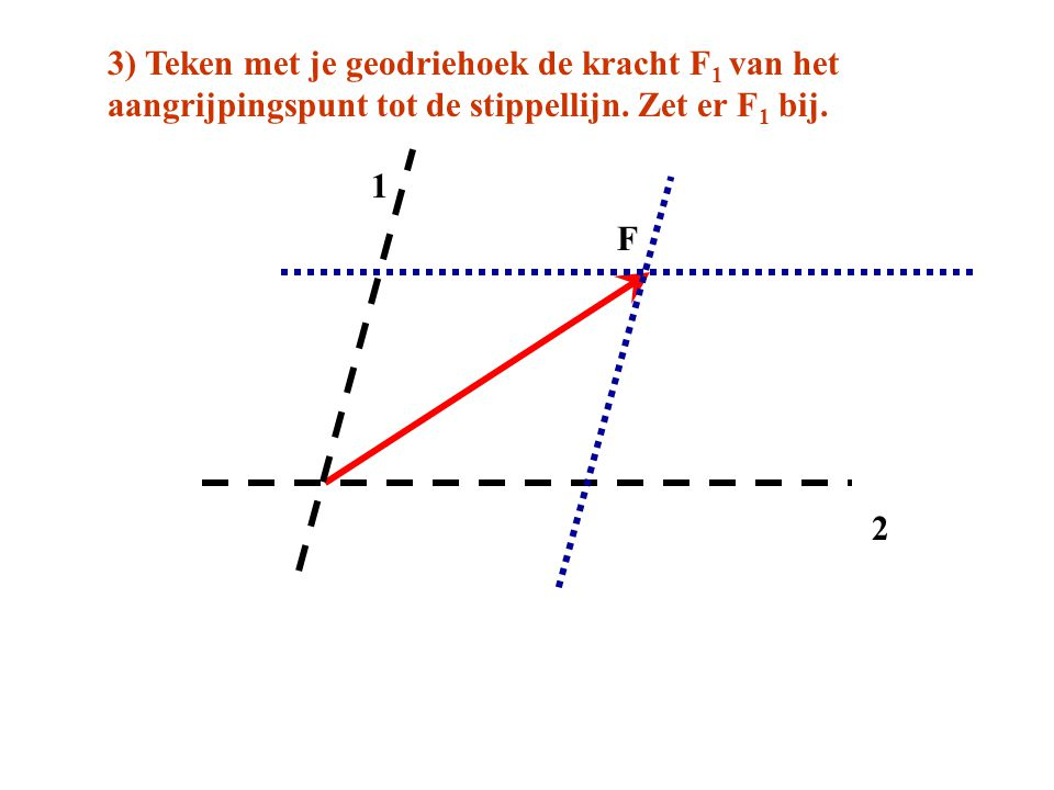 F 1 2 3) Teken met je geodriehoek de kracht F 1 van het aangrijpingspunt tot de stippellijn. Zet er F 1 bij.