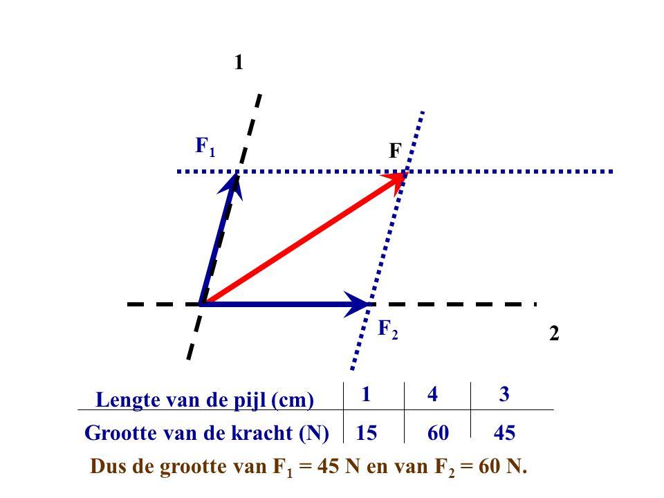 F 1 2 F1F1 F2F2 Grootte van de kracht (N) Lengte van de pijl (cm) 1 15 4 60 3 45 Dus de grootte van F 1 = 45 N en van F 2 = 60 N.
