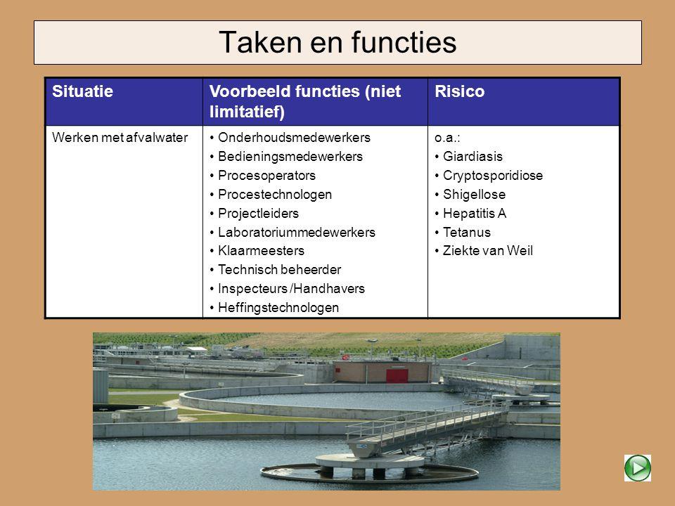 Taken en functies SituatieVoorbeeld functies (niet limitatief) Risico Werken met afvalwater Onderhoudsmedewerkers Bedieningsmedewerkers Procesoperator