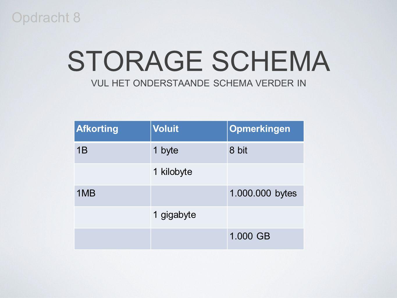 STORAGE SCHEMA VUL HET ONDERSTAANDE SCHEMA VERDER IN AfkortingVoluitOpmerkingen 1B1 byte8 bit 1 kilobyte 1MB1.000.000 bytes 1 gigabyte 1.000 GB Opdrac