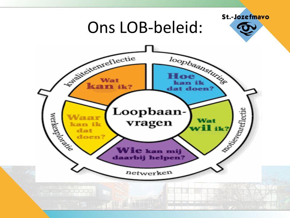 LOB in leerjaar 3: Stageweek Keuzestijlen Sectorkeuze MBO-oriëntatie Interview zelfbeeld Oriëntatie beroepen lOB-gesprek met mentor / decaan
