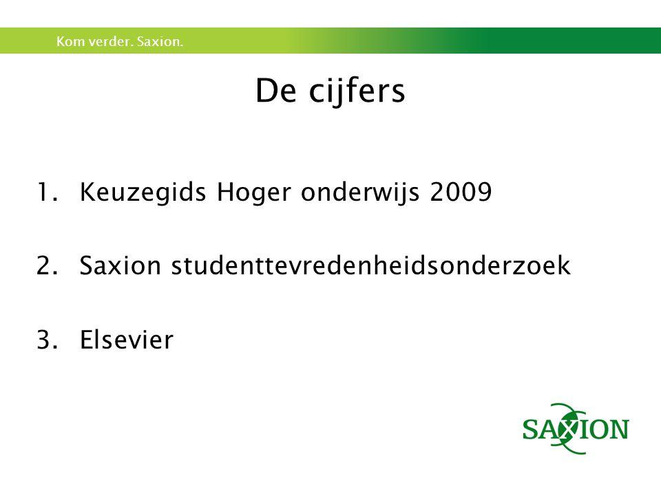 Kom verder. Saxion. De cijfers 1.Keuzegids Hoger onderwijs 2009 2.Saxion studenttevredenheidsonderzoek 3.Elsevier