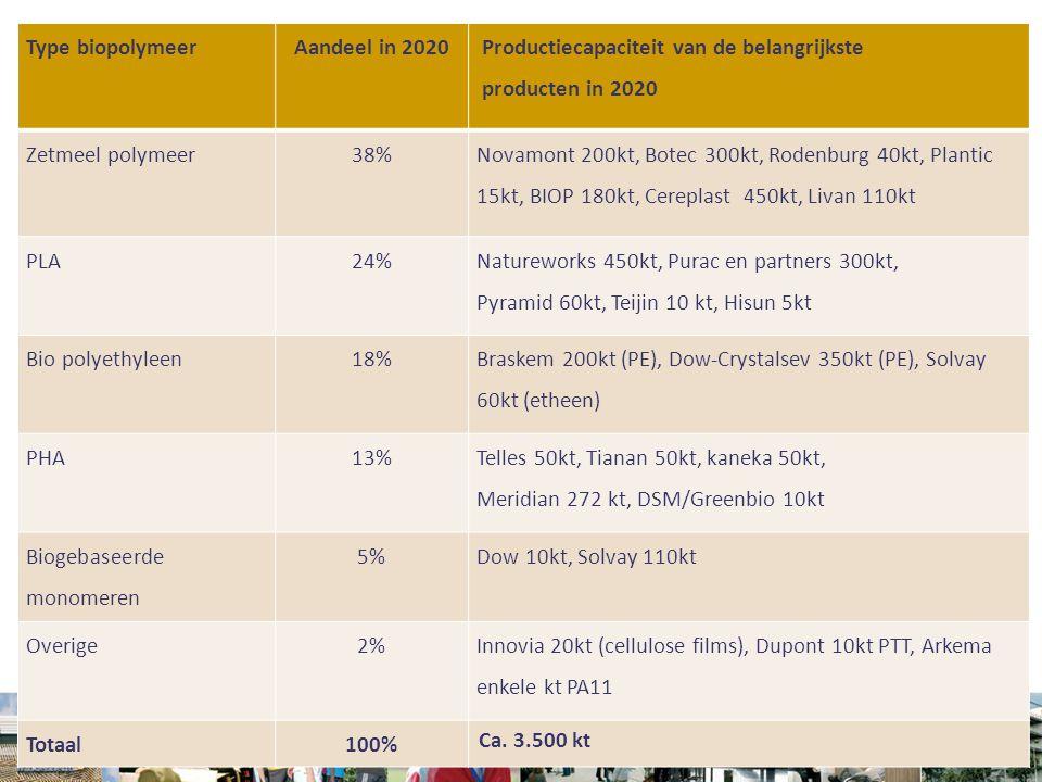 Biopolymeren Type biopolymeerAandeel in 2020 Productiecapaciteit van de belangrijkste producten in 2020 Zetmeel polymeer38% Novamont 200kt, Botec 300k